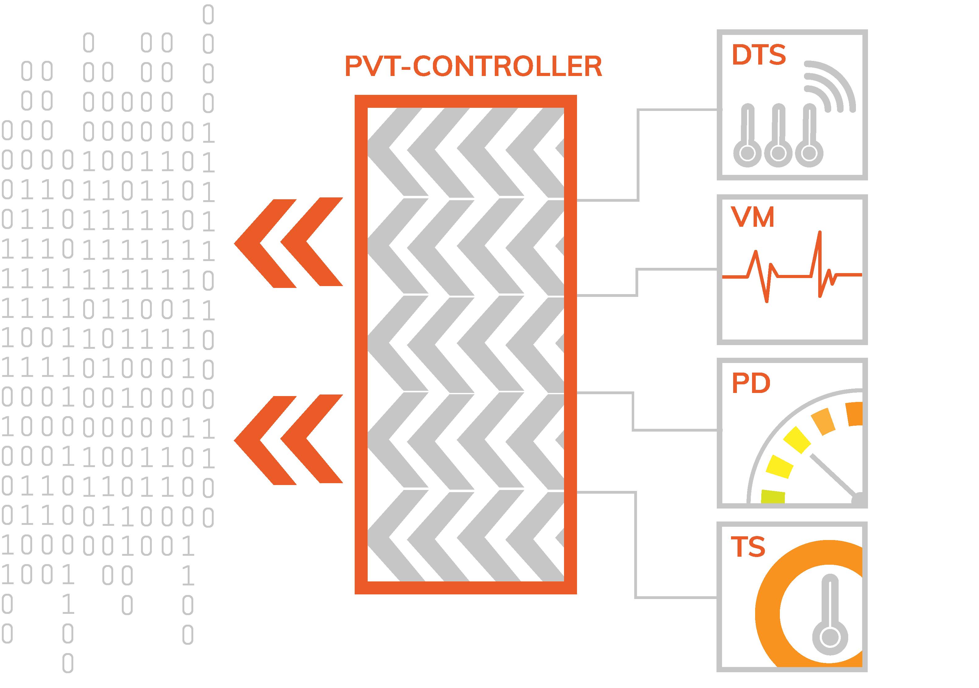 PVT- Controller diagram